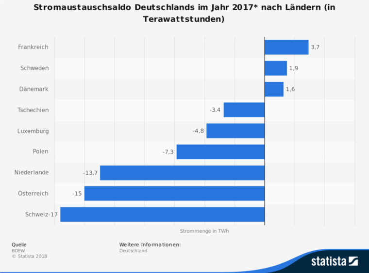 Bilans dostaw energii między Niemcami a sąsiadami w 2017 roku.