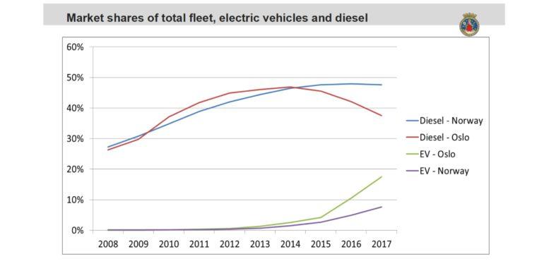 Grafika: Ministerstwo Klimatu i Środowiska Norwegii