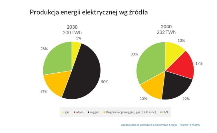 Grafika: Forum Energii.