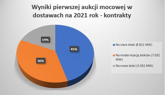 Źródło: Opracowanie własne na podstawie danych Polskiej Agencji Prasowej.