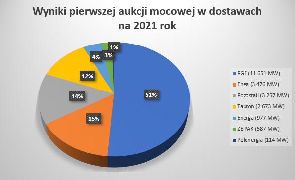 Źródło: Opracowanie własne na podstawie informacji Polskiej Agencji Prasowej. Moc dla Taurona została obliczona według podanego wsparcia (584,1 mln zł do 642,5 mln złotych)