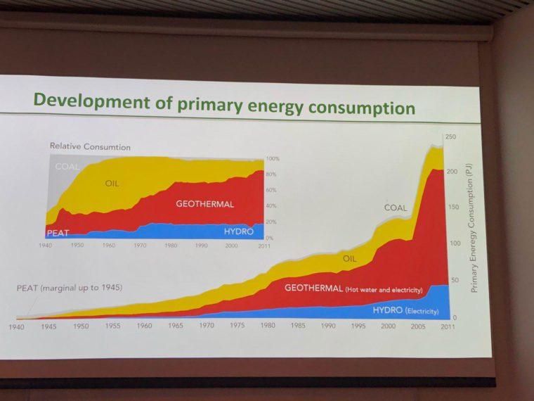 Zużycie energii pierwotnej na Islandii Fot. BiznesAlert.pl