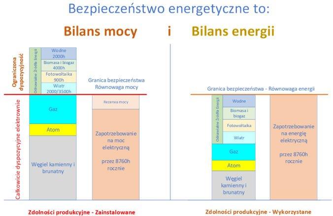 Rys. 1. Bilans mocy i energii elektrycznej