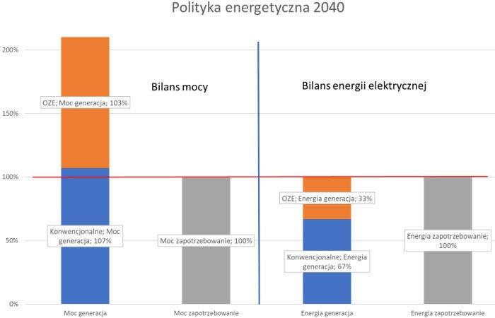 Rys. 2 Bilans mocy i energii w Polityce energetycznej 2040.
