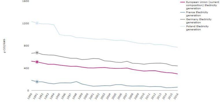 Rys. 1. Emisja CO2/kWh energii elektrycznej w  wybrance krajach UE wg  EEA. Grafika: Grzegorz Wiśniewski