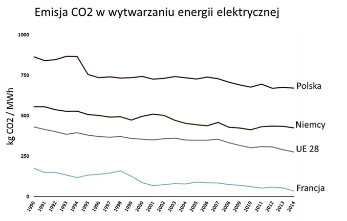 Emisja CO2 w wytwarzaniu energii elektrycznej. Fot. autora