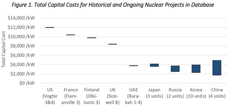 Wykres 1. Całkowite koszty budowy różnych elektrowni jądrowych na świecie