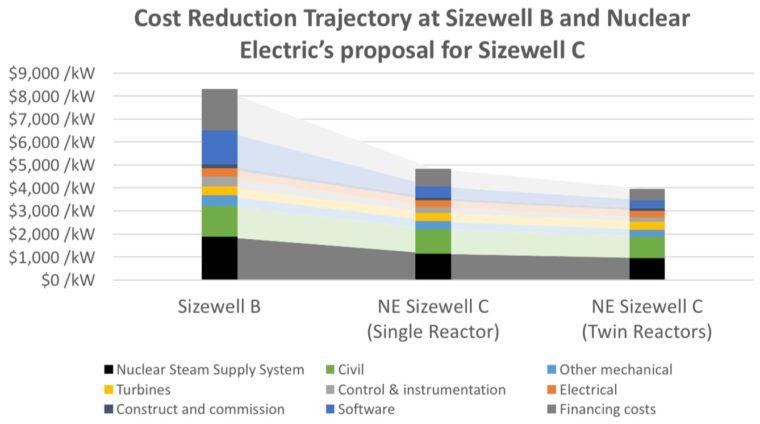 Wykres 2. Redukcja kosztów występująca przy budowie kolejnych bloków elektrowni jądrowej Sizewell