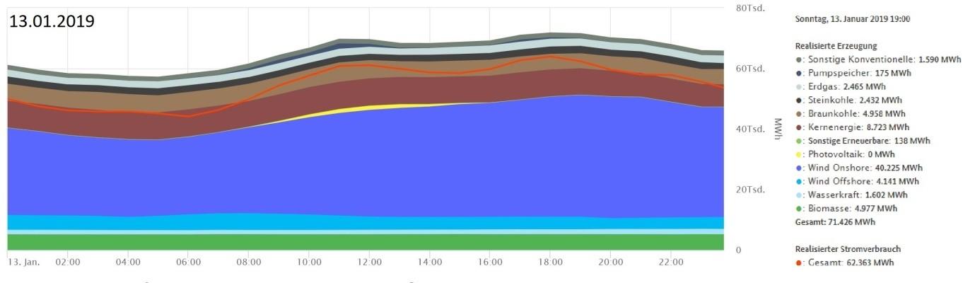 Struktura wytwarzania energii elektrycznej w Niemczech 13 stycznia 2019. Źródło: www.smard.de
