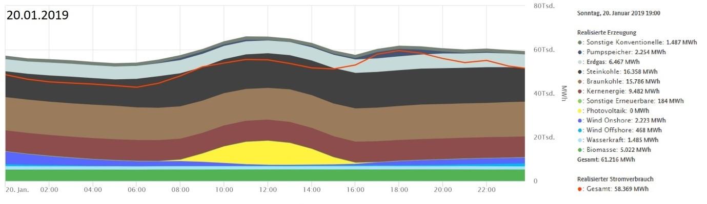 Struktura wytwarzania energii elektrycznej w Niemczech 20 stycznia 2019. Źródło: www.smard.de