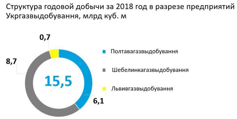 Z jakich regionów pochodzi gaz Naftogazu? Fot. Naftogaz