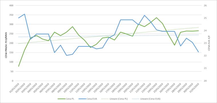 Wykres 1: Zmiana cen EUA w odniesieniu do zmiany ceny prądu baseload (średnie ceny dzienne). Źródło: TGE, Bloomberg