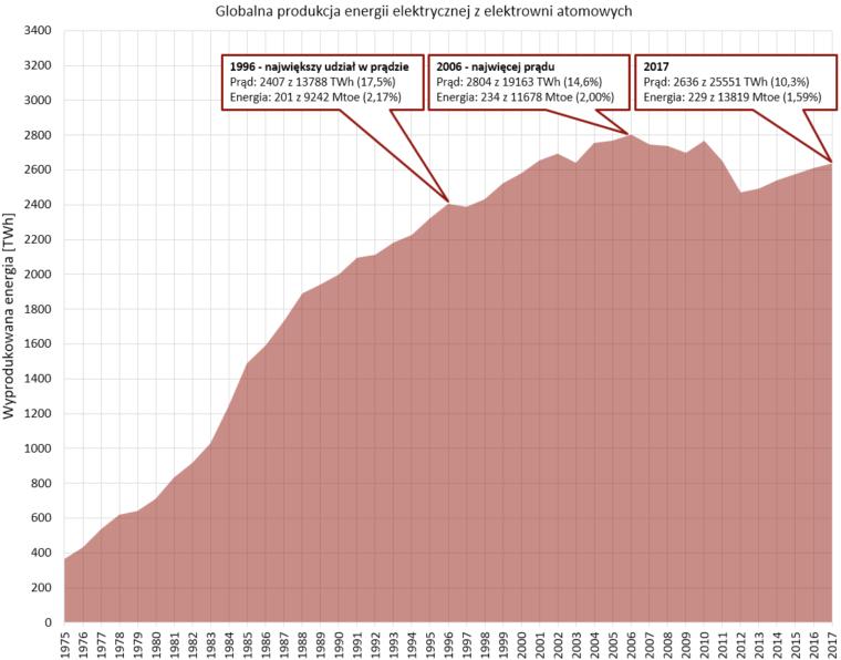 Rysunek 1. Globalna produkcja energii (prądu) z elektrowni jądrowych. Źródło: BP Statistical Review of World Energy 2018. Uwaga: w raporcie BP energia ze źródeł produkujących prąd (elektrownie jądrowe, wodne, wiatrowe, PV) jest przeliczana na Mtoe w oparciu energię paliw kopalnych, które należałoby spalić w elektrowniach termicznych na paliwa kopalne, żeby uzyskać daną ilość prądu – przy średniej efektywności 38% oznacza to mnożnik x2,63 – na rysunku zastosowany został przelicznik 12 TWh=1 mtoe, czyli bez tego mnożnika. System energetyczny, w którym w celu produkcji prądu spalaliśmy chemiczne nośniki energii może zostać wkrótce zastąpiony systemem, w którym z prądu wytwarzamy nośniki chemiczne (oczywiście z pewną sprawnością, ponieważ każdy proces przemiany energii charakteryzuje się stratami) – w takim świecie mnożnik działałby w drugą stronę.
