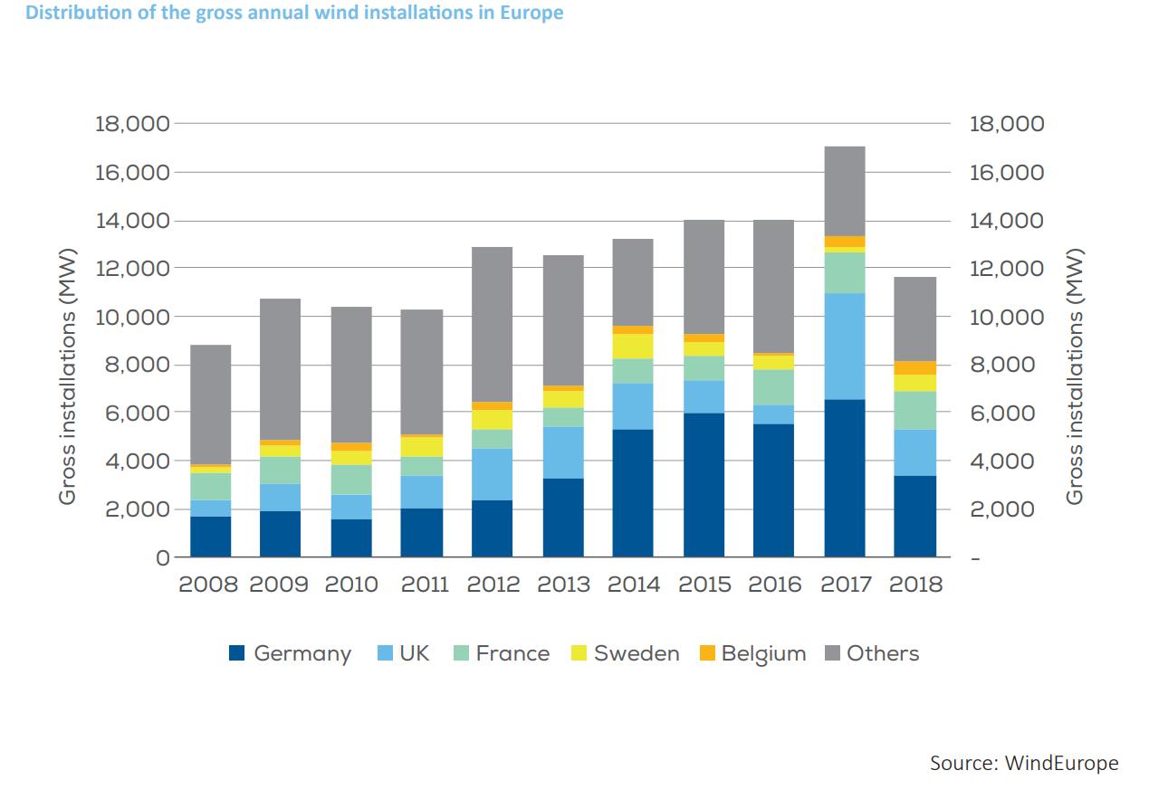 Nowe moce offshore w Europie. Grafika: Wind Europe