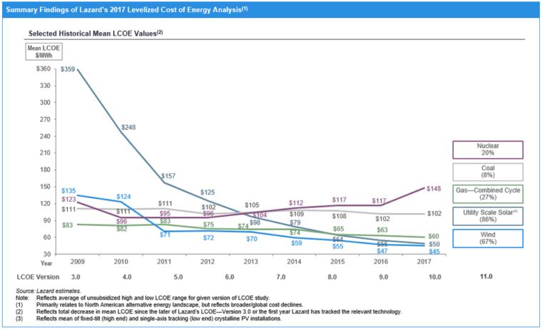 Rysunek 2. Uśredniony koszt elektryczności w zależności od źródła w USA. Źródło:  Lazards LCOE 2017. Kliknij, żeby powiększyć.