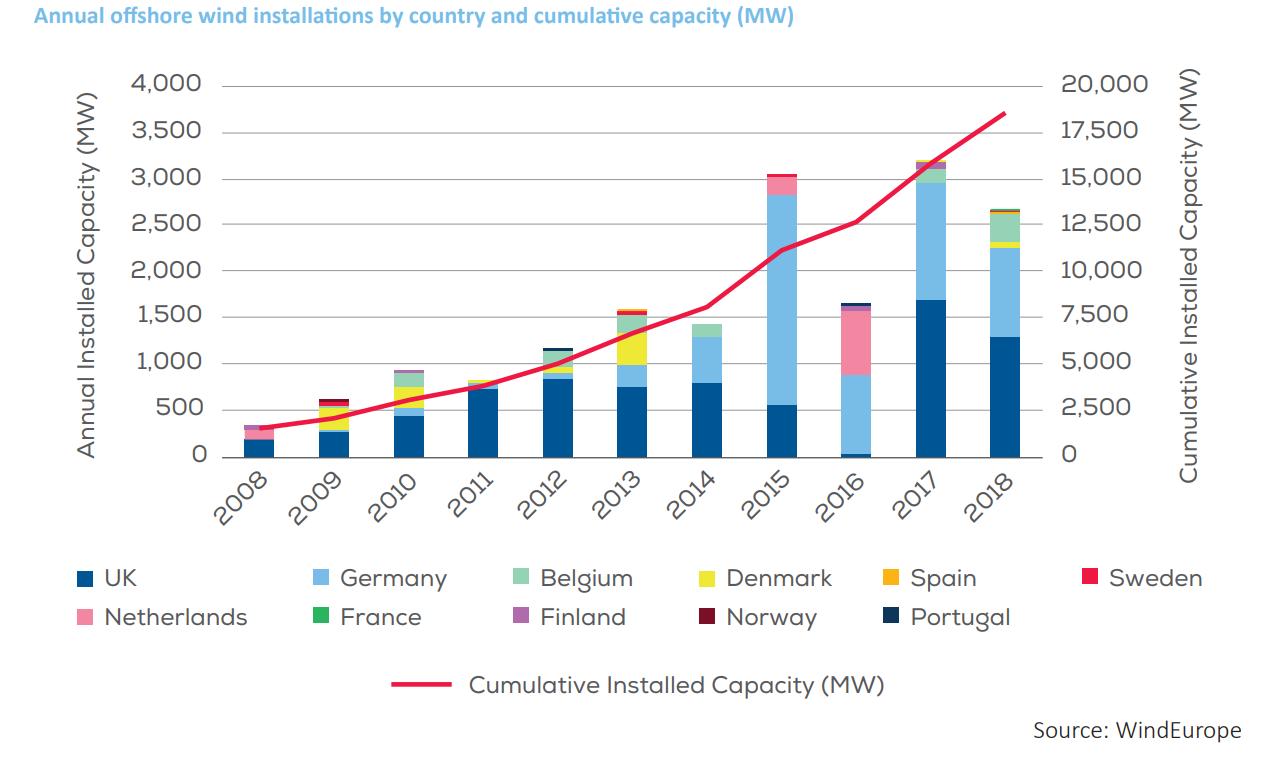 Skumulowane moce offshore w Europie. Grafika: Wind Europe