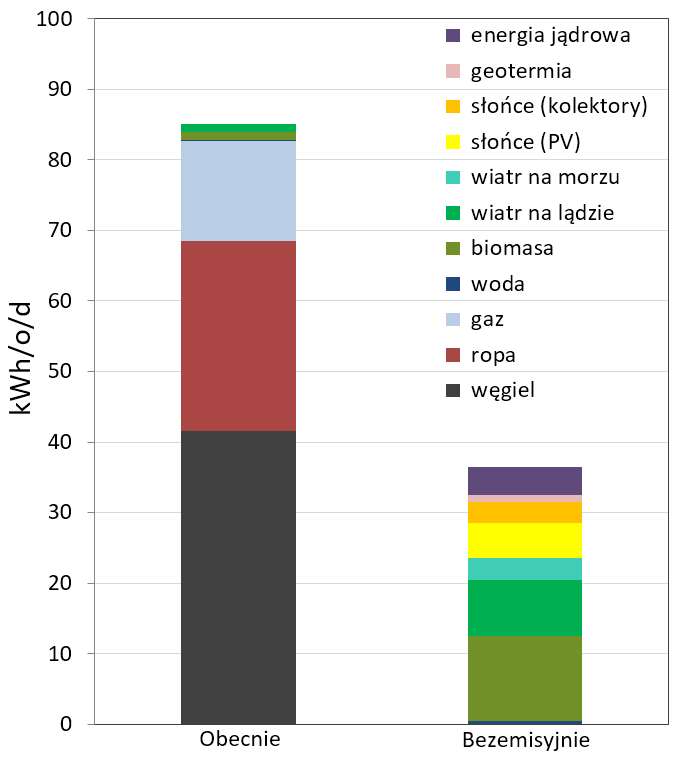 Rysunek 3. Porównanie aktualnego i przykładowego bezemisyjnego miksu energetycznego. Potrzeby energetyczne zaspokajają: biomasa (12 kWh/o/d), wiatr na lądzie (8 kWh/o/d) i morzu (3 kWh/o/d) oraz fotowoltaika (5 kWh/o/d). Energia wodna dostarcza 0,5 kWh/o/d. Miks został też uzupełniony o 4 kWh/o/d z elektrowni jądrowych, co odpowiada rządowemu planowi energetyki jądrowej (dwie elektrownie po dwa bloki o mocy 1,6 GW). Bilans uzupełniają kolektory słoneczne (3 kWh/o/d) i geotermia (1 kWh/o/d) – mogłyby więcej, ale aż tyle ciepła po przeprowadzeniu szeroko zakrojonego programu głębokiej termomodernizacji budynków nie będziemy potrzebować. Łącznie 36,5 kWh/o/d. Podane wartości na przyszłość należy rzecz jasna traktować jako poglądowe. Szczegóły w książkach Rewolucja energetyczna. Ale po co? oraz Nauka o klimacie.