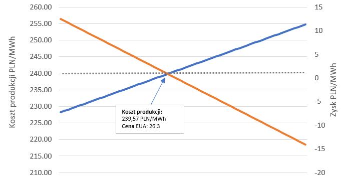 Wykres 3: Zmiana rentowności produkcji energii przy każdorazowym wzroście ceny EUA o 0,1 EUR / t. Źródło: TGE, Bloomberg, analiza własna