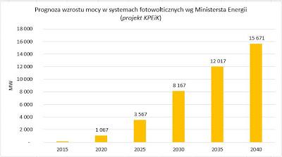 Wzrost mocy PV według Ministerstwa Energii. Grafika autora