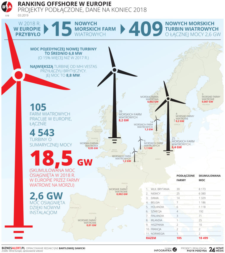 Potencjał morskiej energetyki wiatrowej w Europie w 2018 roku/BiznesAlert.pl