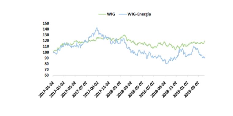 Rys. 1. Porównanie notowań indeksów WIG i WIG-Energia (02.01.2017 = 100)