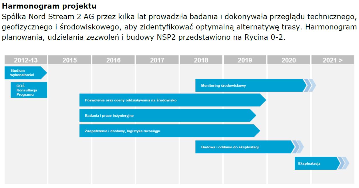 Opóźnienie Nord Stream 2 w dokumentacji projektu. Grafika. BiznesAlert.pl