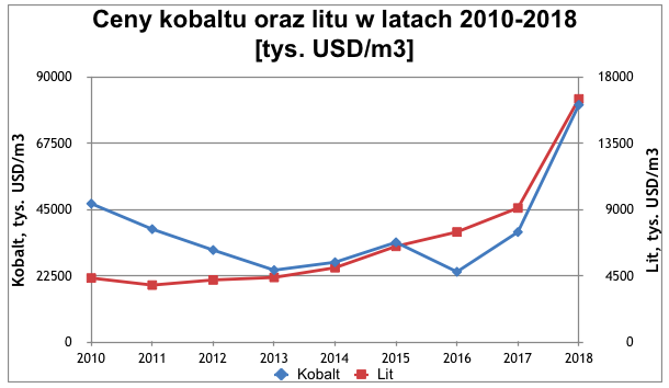 Rys. Ceny kobaltu i litu, opracowanie własne, źródło danych: metalary.com
