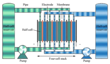 Rys. Schemat baterii przepływowej, źródło: Chen H., Ngoc Cong T., Yang W., Tan C., Li Y., Ding Y.: Progress in electrical energy storage system: A critical review, 2009, Progress in Natural Science, str. 291-312.