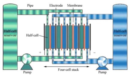 Rys. Schemat baterii przepływowej, źródło: Chen H., Ngoc Cong T., Yang W., Tan C., Li Y., Ding Y.: Progress in electrical energy storage system: A critical review, 2009, Progress in Natural Science, str. 291-312.