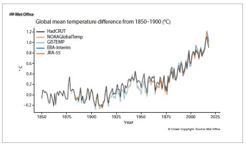 Różnice temperatur globalnych w latach 1850-1900. Źródło: UK Met Office Hadley Centre.