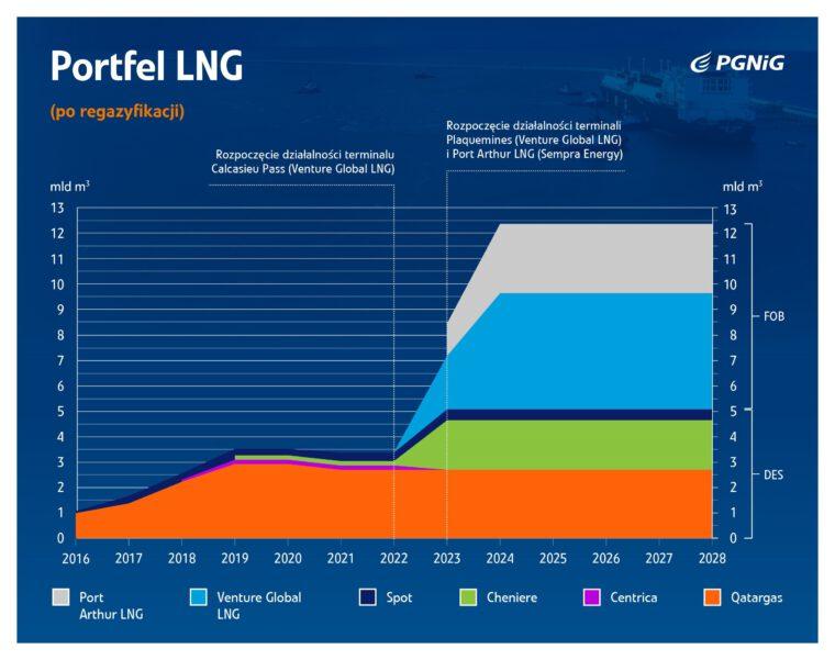 Portfel dostaw LNG, PGNiG za czerwiec 2019 Grafika PGNiG