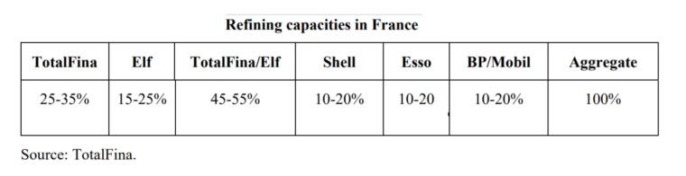 Udziały w rynku hurtowym we Francji w 1998 roku. Dane: Komisja Europejska.