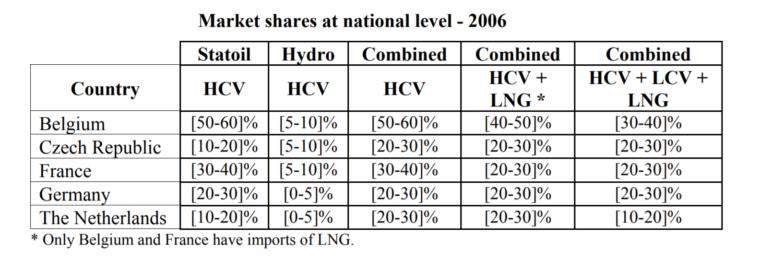 Udziały dwóch norweskich koncernów w rynkach europejskich w zależności od rodzaju gazu. Źródło: Komisja Europejska