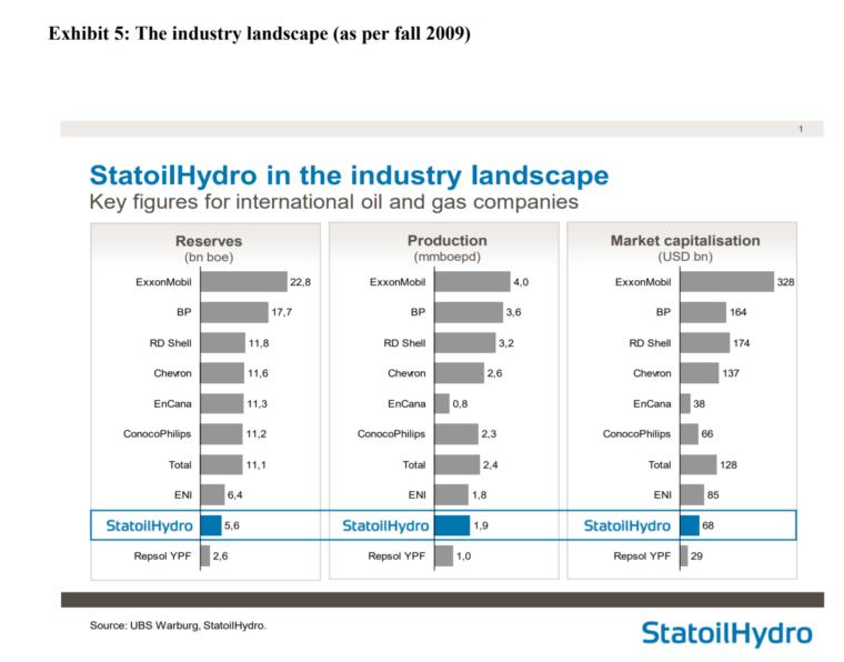 Rynkowa sytuacja po przejęciu Norsk Hydro przez Statoila. Źródło: core.ac.uk