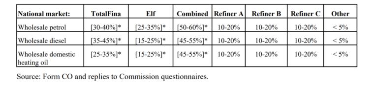 Udziały w rynku hurtowym koncernów Total i Elf. Źródło: Komisja Europejska