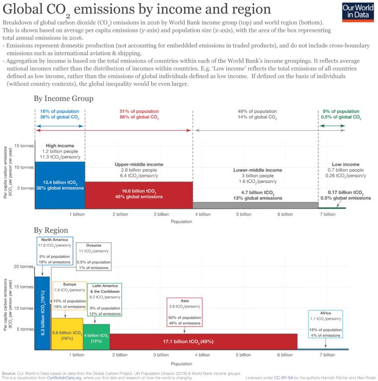 Emisje CO2 a dochód. Grafika: Bank Światowy