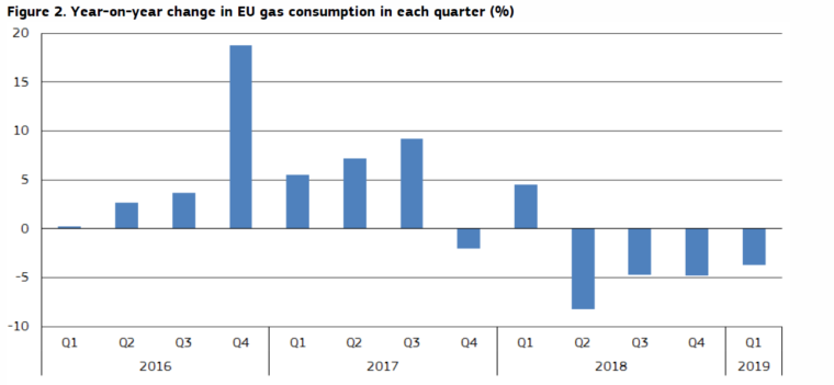 Zmiana zużycia gazu w UE rok do roku wg Eurostatu. Źródło: Komisja Europejska
