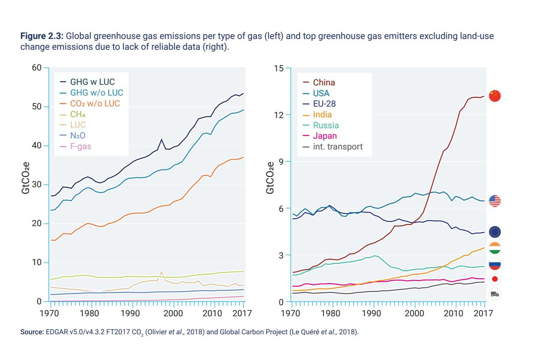 Emisje CO2 na świecie. Źródło: Emissions Gap Report 2018