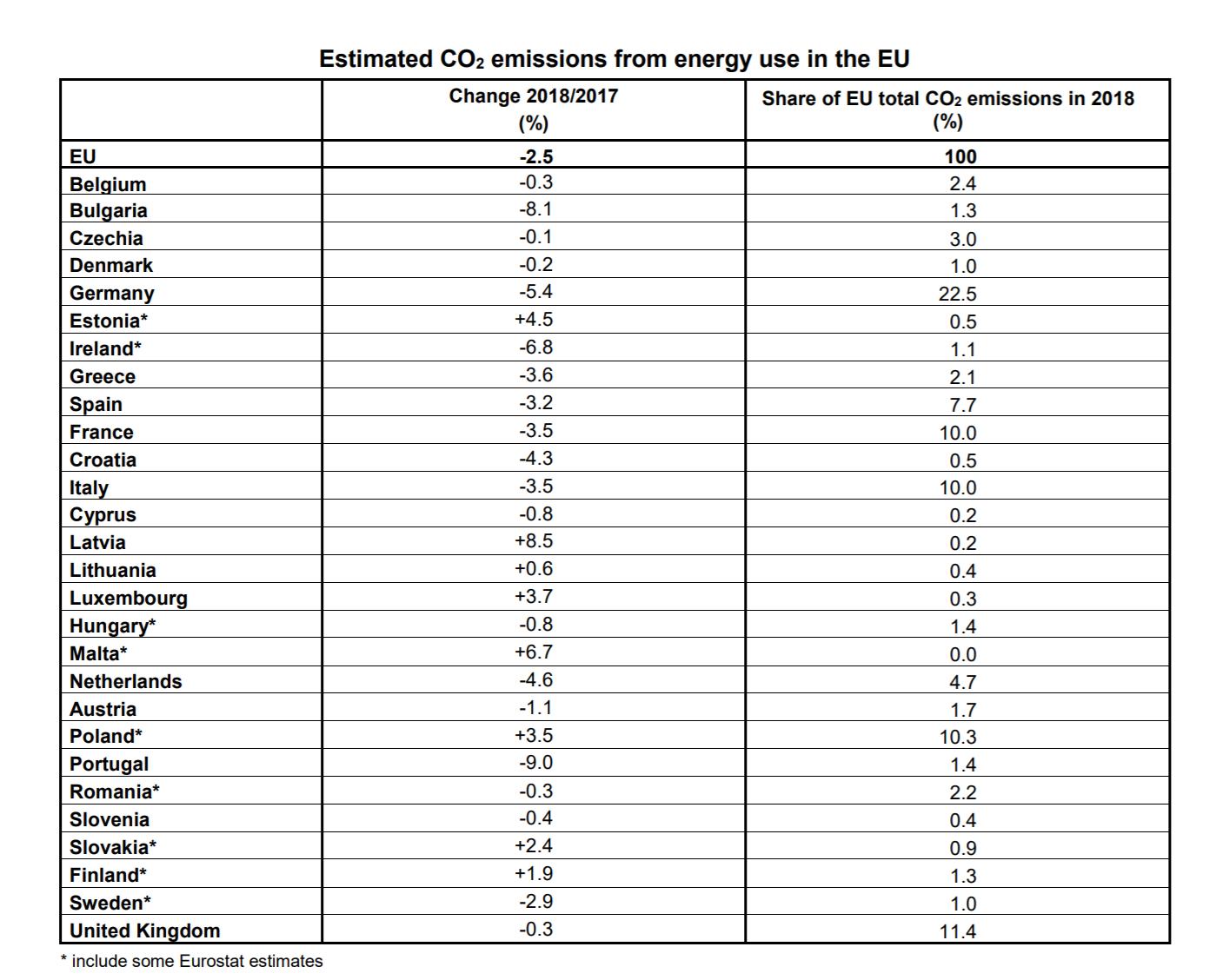 Emisje CO2 w UE w 2018 r. Źródło: Eurostat
