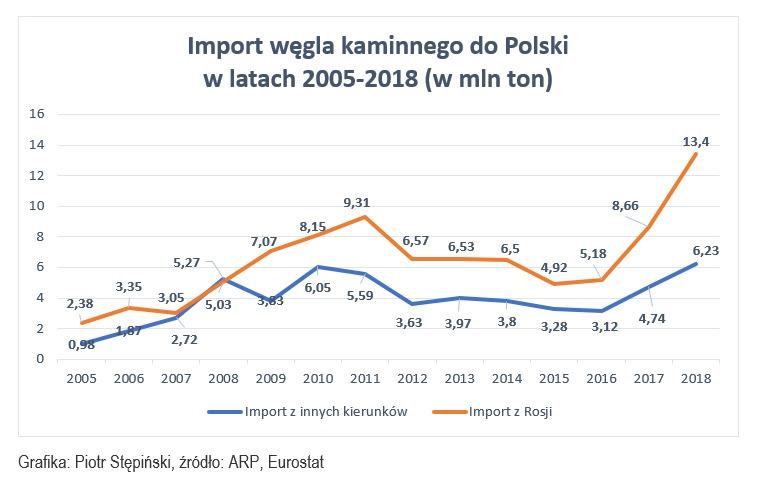 Źródło: Opracowanie własne na podstawie danych ARP, Eurostat