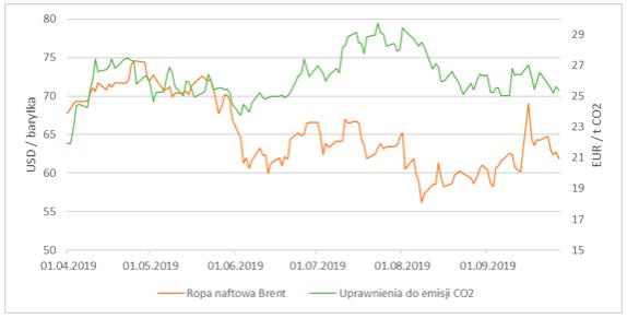 Wykres 2. Porównanie cen ropy naftowej oraz uprawnień do emisji CO2 za II i III kwartał 2019r.