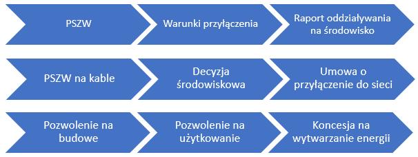 Proces inwestycyjny offshore. Grafika: Brysiewicz i Wspólnicy