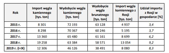 Import węgla z zagranicy. grafika;Sejm/MAP