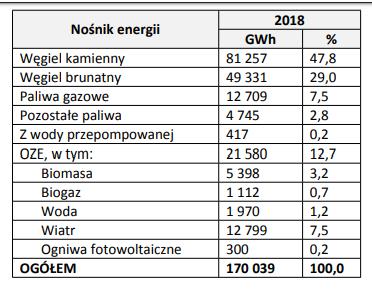dane dotyczące produkcji energii elektrycznej wg nośników energii według danych za rok 2018. Źródło; Sejm/Ministerstwo Aktywów Państwowych