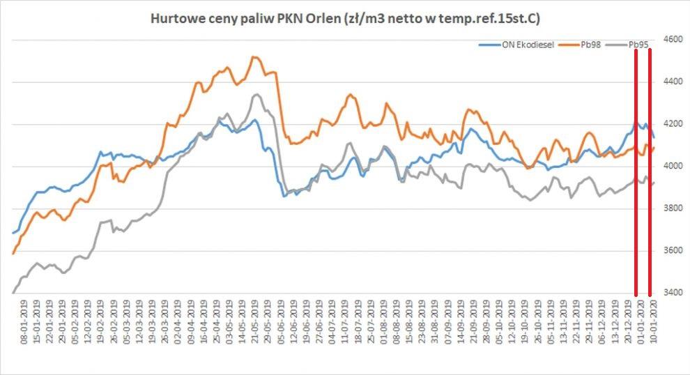 Ceny hurtowe paliw PKN Orlen styczeń 2019-styczeń 2020. Grafika: Polska Izba Paliw Płynnych