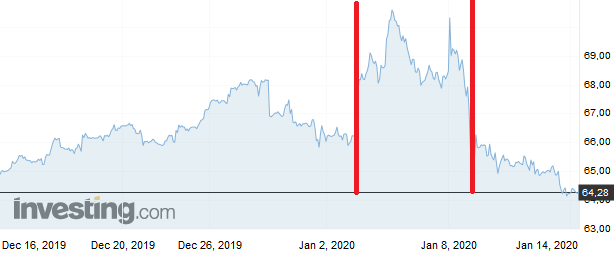 Notowania Brent grudzień 2019-styczeń 2020. Grafika: Investing.com