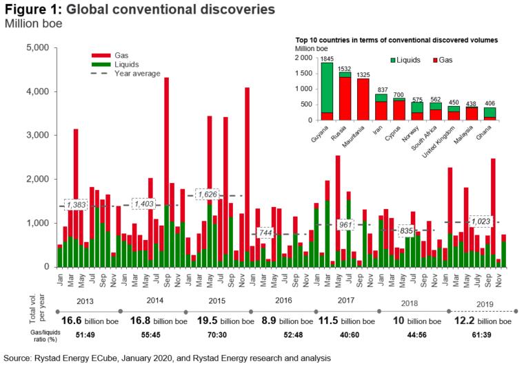 Nowe odkrycia węglowodorów 2013-2019 źródło: Rystad Energy