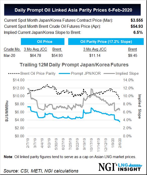 Spotowe ceny LNG w Azji. Grafika: NGI