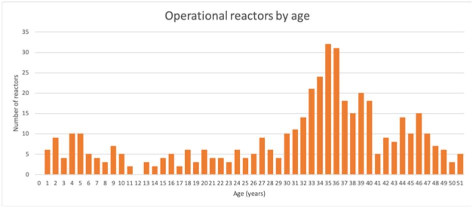 Reaktory jądrowe na świecie. Wykres autora