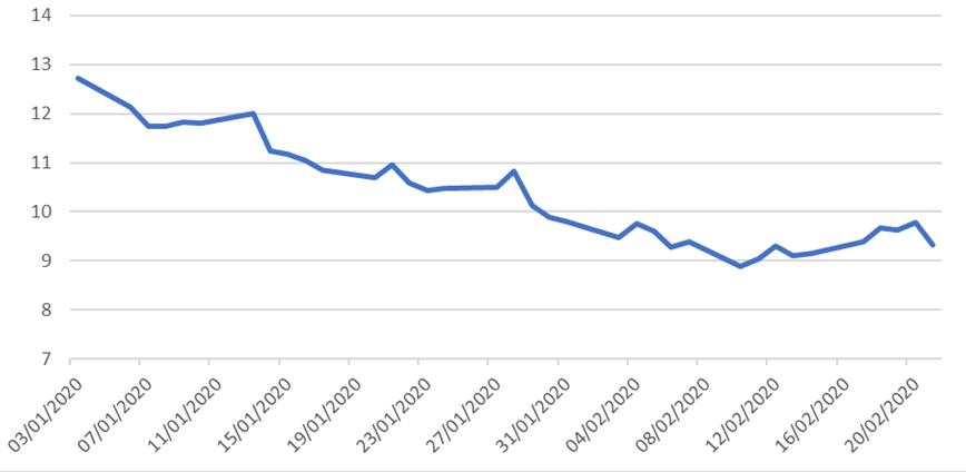 Wykres 1: Cena gazu TTF (€/MWh) od początku 2020 roku. Źródło: Bloomberg